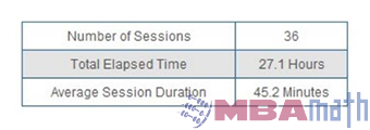 Session Activity Summary Chart