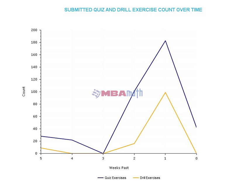 Submitted Quiz and Drill Exercise Count Over Time