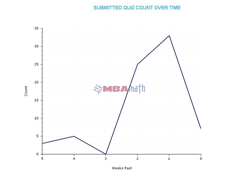 Submitted Quiz Count Over Time Chart